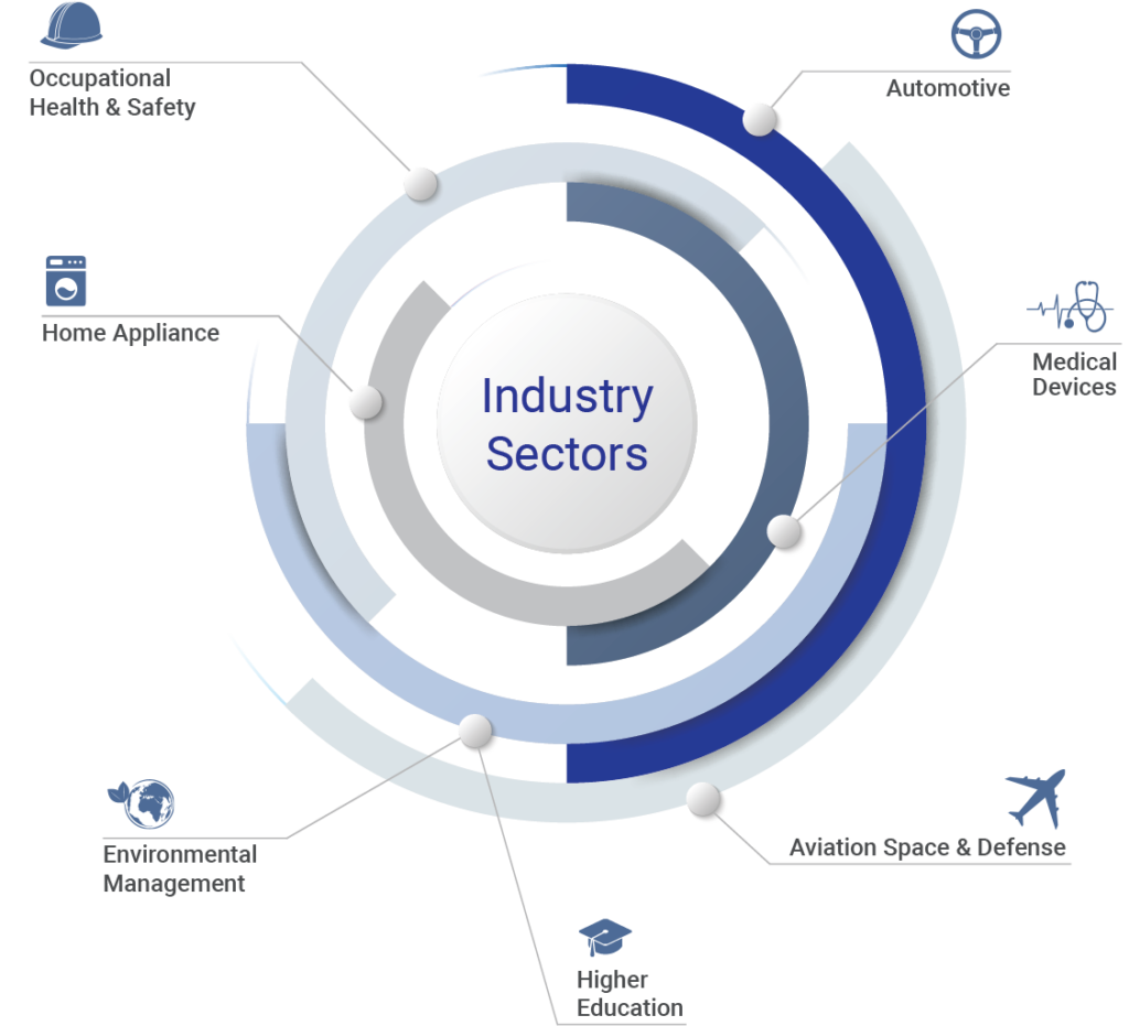 industries served infographic